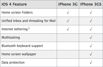 iOS 4 Update in iPhone 3G and iPhone 3GS