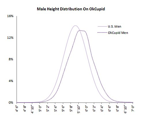 Men Lie About Height on Dating Sites