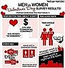 Infograph: What Men and Women Really Think About Valentine&#039;s Day 2011-02-09 23:55:00
