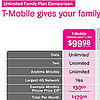 Unlimited Wireless Data Plans