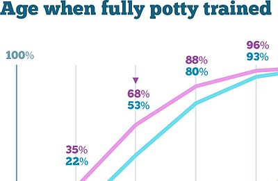 What's Normal When it Comes to Potty Training?