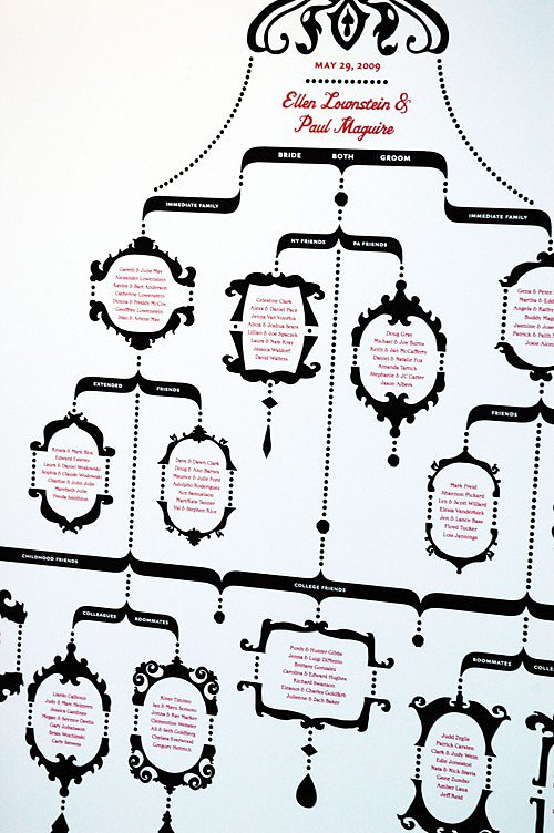 The chandelier chart ($750) puts guests' names in ornaments.
