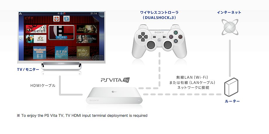 PS Vita TV — Connectivity