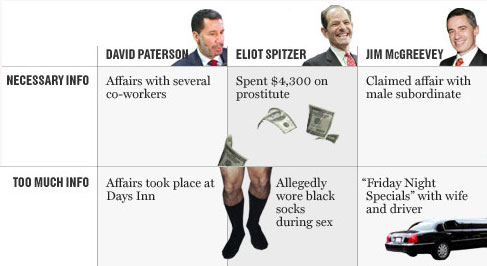 New York Magazine Politician's TMI Index