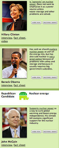 How Green Is Your Candidate?