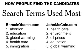 Most Used Search Words on Obama.com and McCain.com
