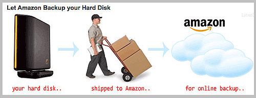 Daily Tech: Let Amazon Back Up Your Hard Disk
