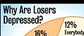 Research Results on Losers